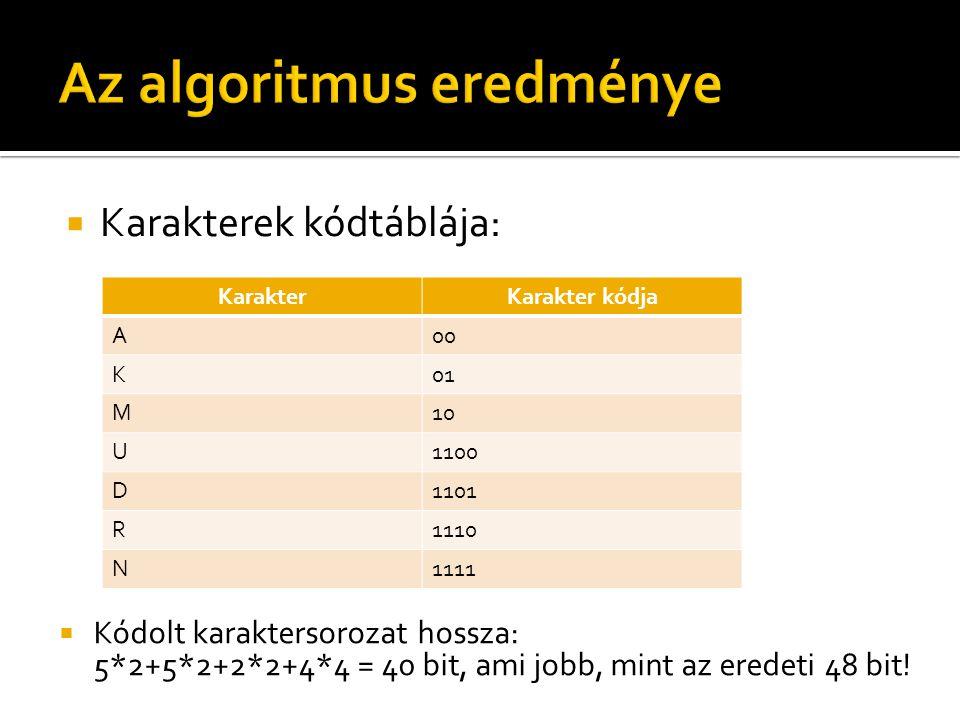  Karakterek kódtáblája: KarakterKarakter kódja A00 K01 M10 U1100 D1101 R1110 N1111  Kódolt karaktersorozat hossza: 5*2+5*2+2*2+4*4 = 40 bit, ami jobb, mint az eredeti 48 bit!