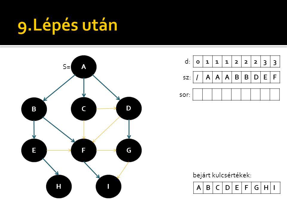 A B C D EFG H S= I 011122233d: /AAABBDEFsz: sor: bejárt kulcsértékek: ABCDEFGHI