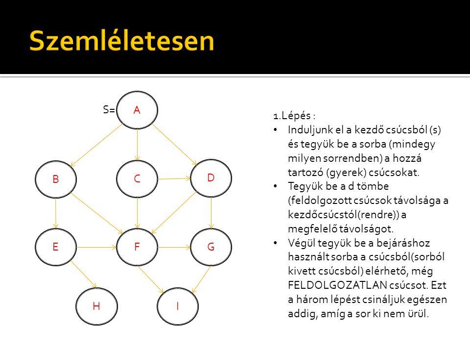 A B C D EFG H S= I 1.Lépés : Induljunk el a kezdő csúcsból (s) és tegyük be a sorba (mindegy milyen sorrendben) a hozzá tartozó (gyerek) csúcsokat.