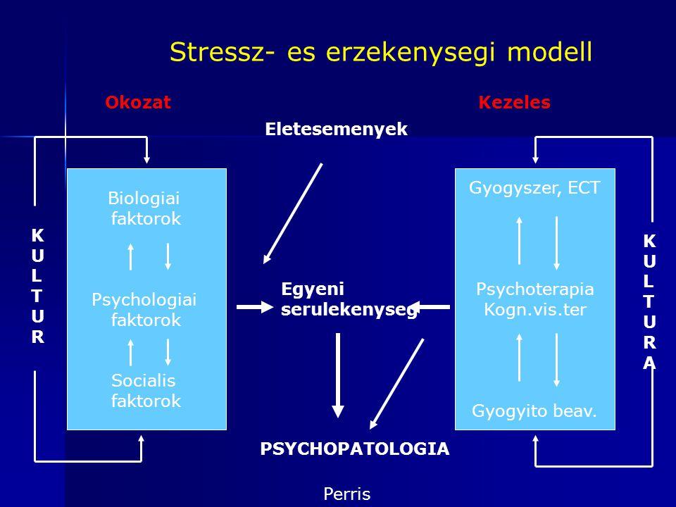 Stressz- es erzekenysegi modell Biologiai faktorok Psychologiai faktorok Socialis faktorok Gyogyszer, ECT Psychoterapia Kogn.vis.ter Gyogyito beav. KU