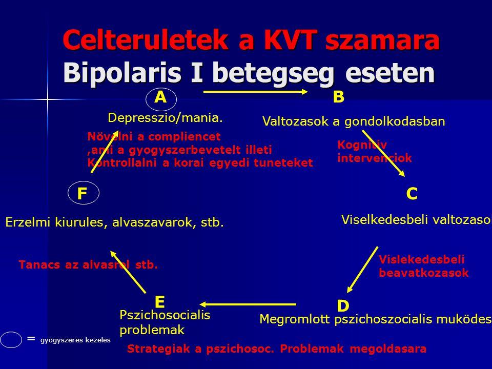 Celteruletek a KVT szamara Bipolaris I betegseg eseten AB C D E F Depresszio/mania. Valtozasok a gondolkodasban Viselkedesbeli valtozasok Megromlott p