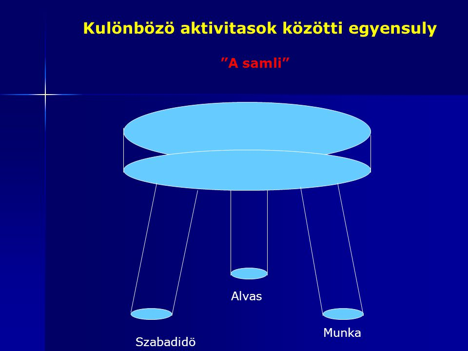 """Kulönbözö aktivitasok közötti egyensuly Szabadidö Alvas Munka """"A samli"""""""