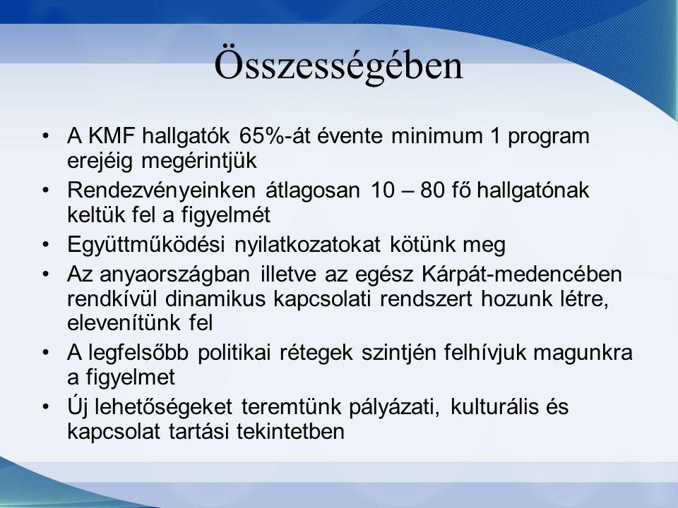 Összességében A KMF hallgatók 65%-át évente minimum 1 program erejéig megérintjük Rendezvényeinken átlagosan 10 – 80 fő hallgatónak keltük fel a figye