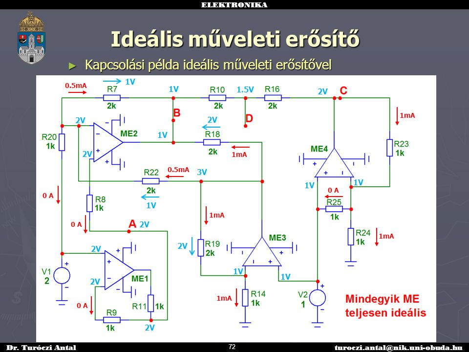 ELEKTRONIKA Dr. Turóczi Antalturoczi.antal@nik.uni-obuda.hu Ideális műveleti erősítő ► Kapcsolási példa ideális műveleti erősítővel 0 A 2V 1V 1mA 3V 1