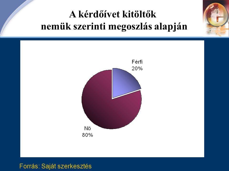 Forrás: Saját szerkesztés A kérdőívet kitöltők nemük szerinti megoszlás alapján