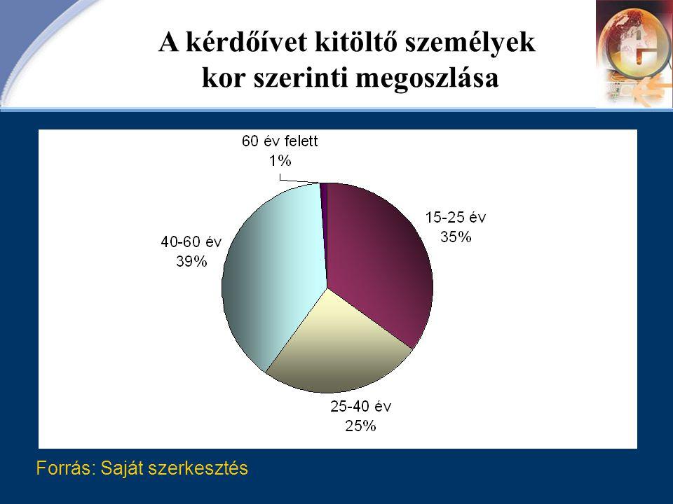 Forrás: Saját szerkesztés A kérdőívet kitöltő személyek kor szerinti megoszlása