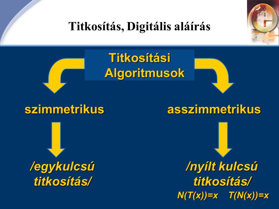 Titkosítás, Digitális aláírás Titkosítási Algoritmusok /nyílt kulcsú titkosítás/ szimmetrikusasszimmetrikus /egykulcsú titkosítás/ N(T(x))=x T(N(x))=x