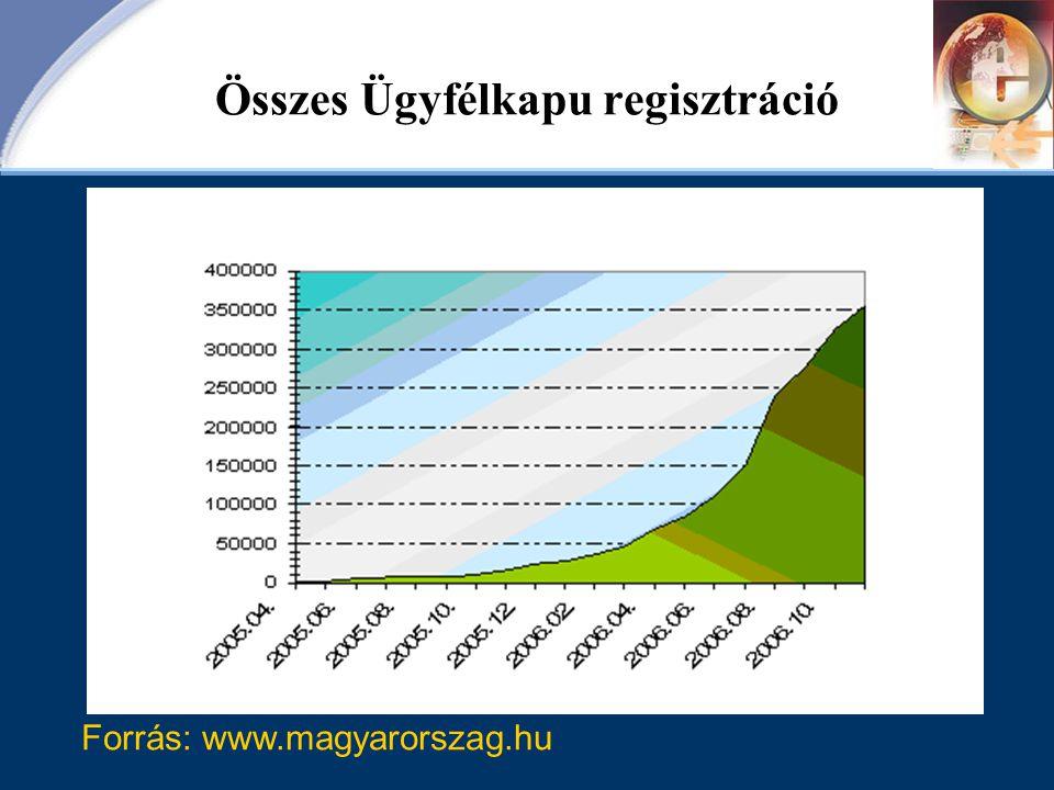 Összes Ügyfélkapu regisztráció Forrás: www.magyarorszag.hu