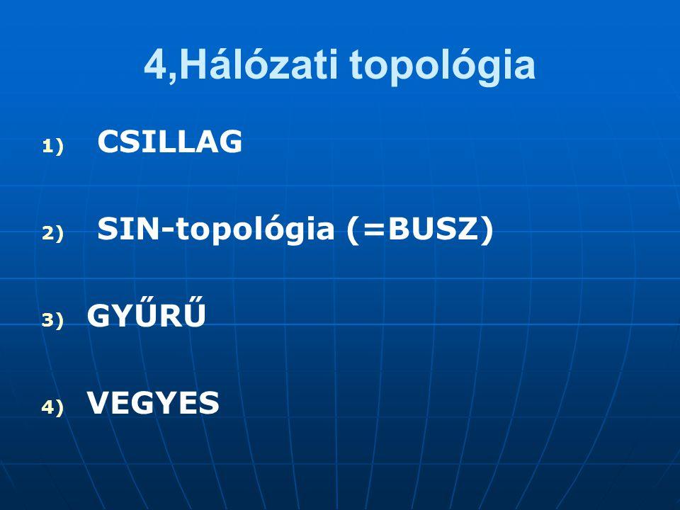 4,Hálózati topológia 1) 1) CSILLAG 2) 2) SIN-topológia (=BUSZ) 3) 3) GYŰRŰ 4) 4) VEGYES