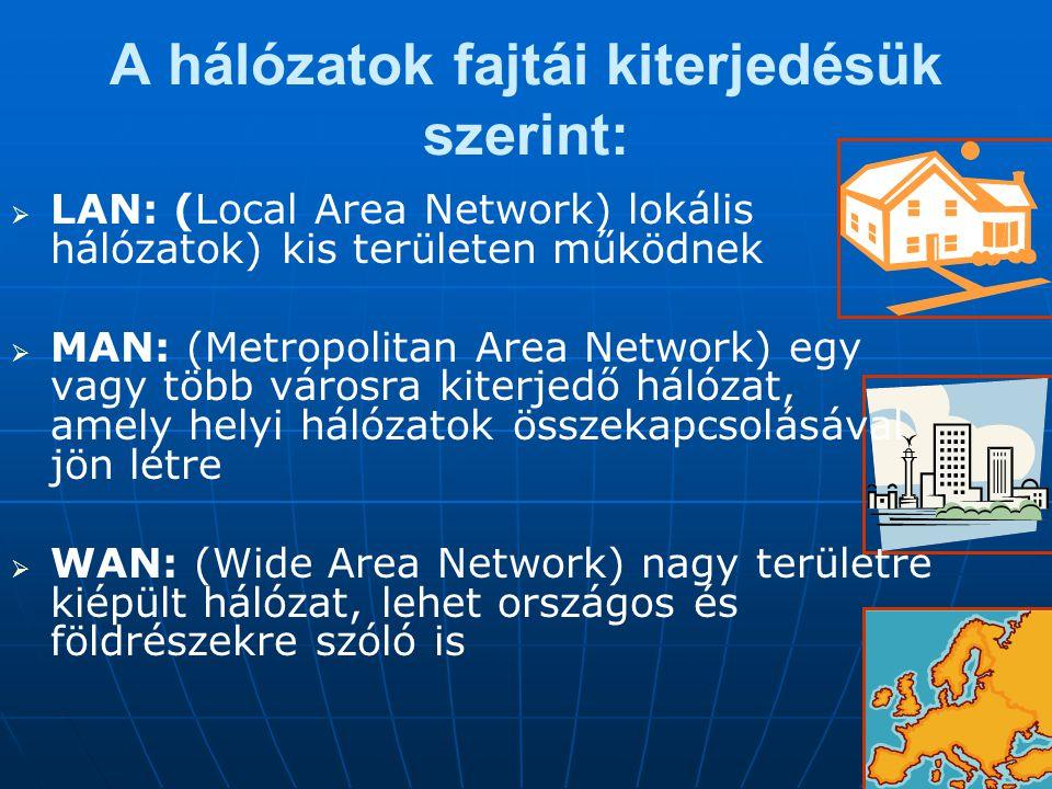 A hálózatok fajtái kiterjedésük szerint:   LAN: (Local Area Network) lokális hálózatok) kis területen működnek   MAN: (Metropolitan Area Network)