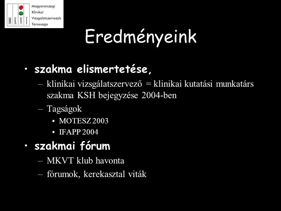 Eredményeink szakma elismertetése, –klinikai vizsgálatszervező = klinikai kutatási munkatárs szakma KSH bejegyzése 2004-ben –Tagságok MOTESZ 2003 IFAP