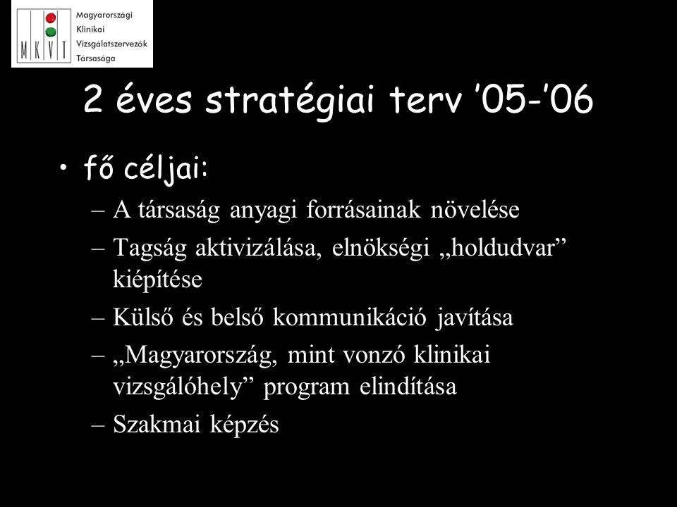 """2 éves stratégiai terv '05-'06 fő céljai: –A társaság anyagi forrásainak növelése –Tagság aktivizálása, elnökségi """"holdudvar"""" kiépítése –Külső és bels"""