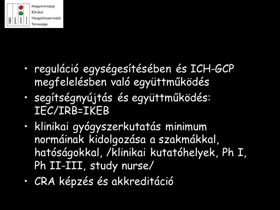 reguláció egységesítésében és ICH-GCP megfelelésben való együttműködés segítségnyújtás és együttműködés: IEC/IRB=IKEB klinikai gyógyszerkutatás minimu