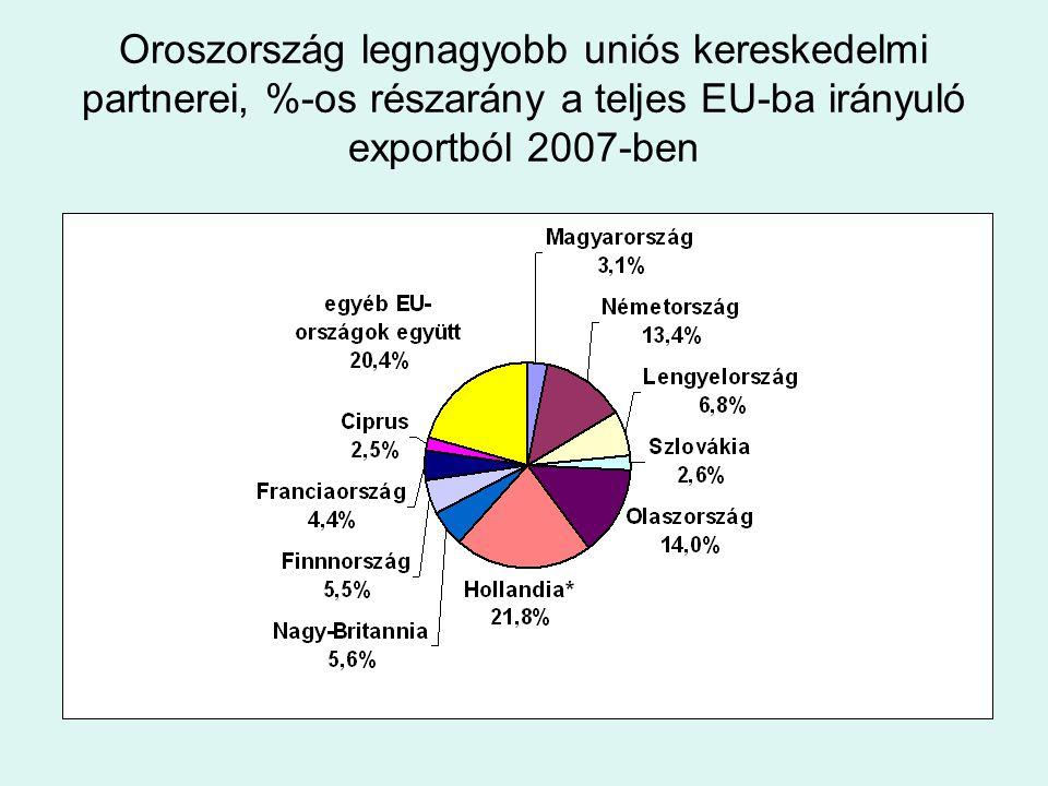 Oroszország legnagyobb uniós kereskedelmi partnerei, %-os részarány a teljes EU-ba irányuló exportból 2007-ben