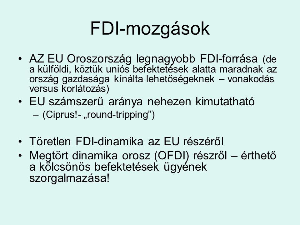 FDI-mozgások AZ EU Oroszország legnagyobb FDI-forrása (de a külföldi, köztük uniós befektetések alatta maradnak az ország gazdasága kínálta lehetősége