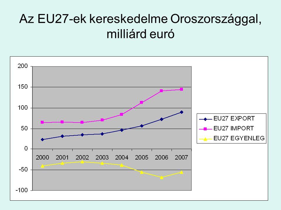 Az EU27-ek kereskedelme Oroszországgal, milliárd euró