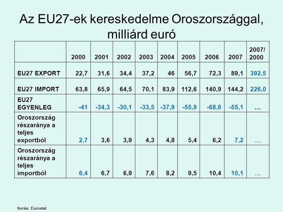 Az EU27-ek részaránya az orosz külkereskedelemből (%) 20062007 EXPORT58,755,8 IMPORT44,743,7 EGYENLEG70,171,5 forrás: Orosz Szövetségi Vámszolgálat