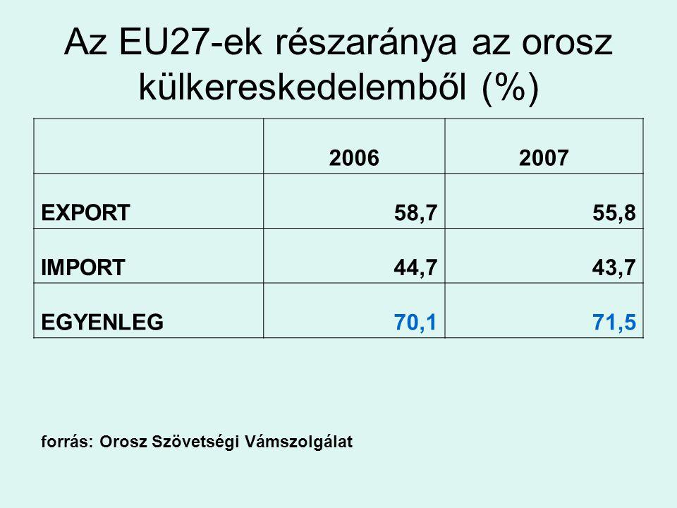 Az EU-orosz kereskedelem szerkezete EU-27 export Oroszországba