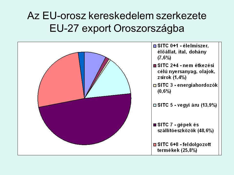 EU-27 export Oroszországba SITC7 – Oroszország a 2.