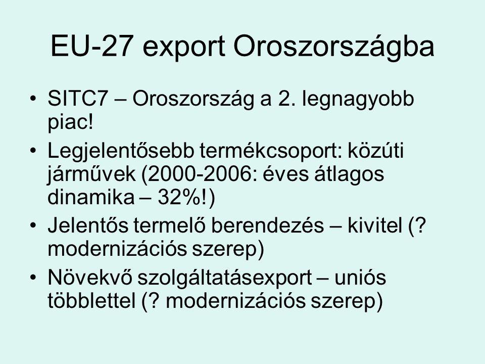 EU-27 export Oroszországba SITC7 – Oroszország a 2. legnagyobb piac! Legjelentősebb termékcsoport: közúti járművek (2000-2006: éves átlagos dinamika –