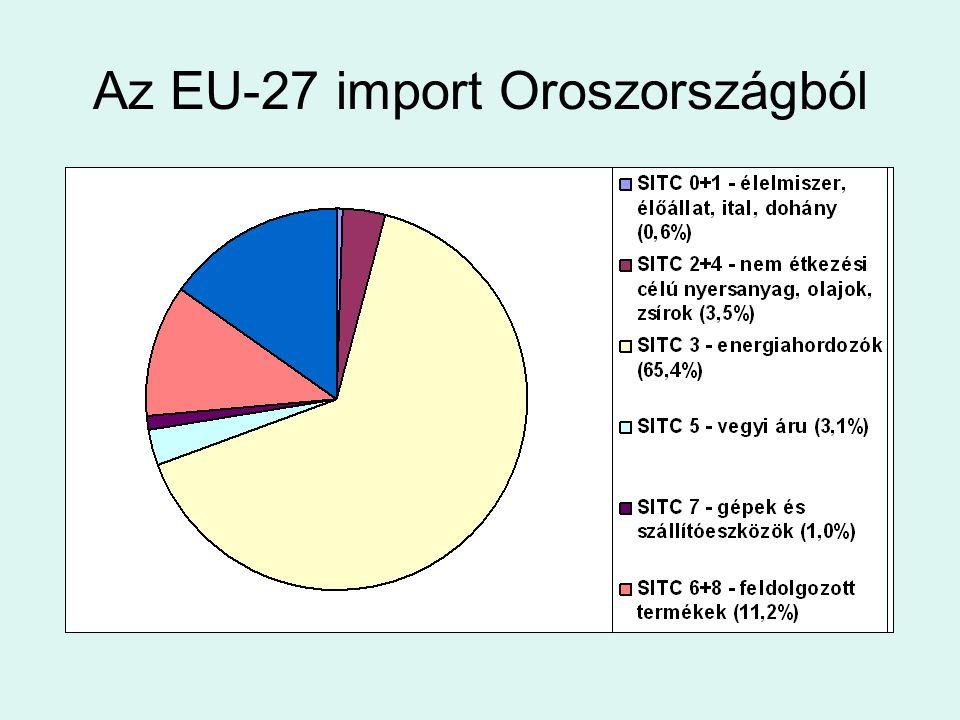 Az EU-27 import Oroszországból