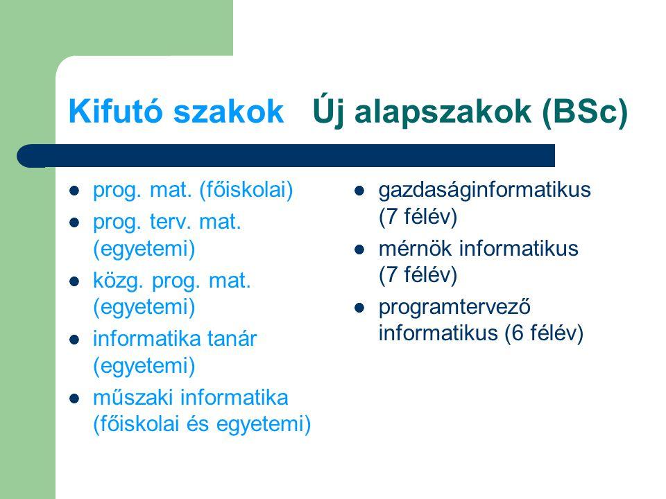 Kifutó szakok Új alapszakok (BSc) prog.mat. (főiskolai) prog.