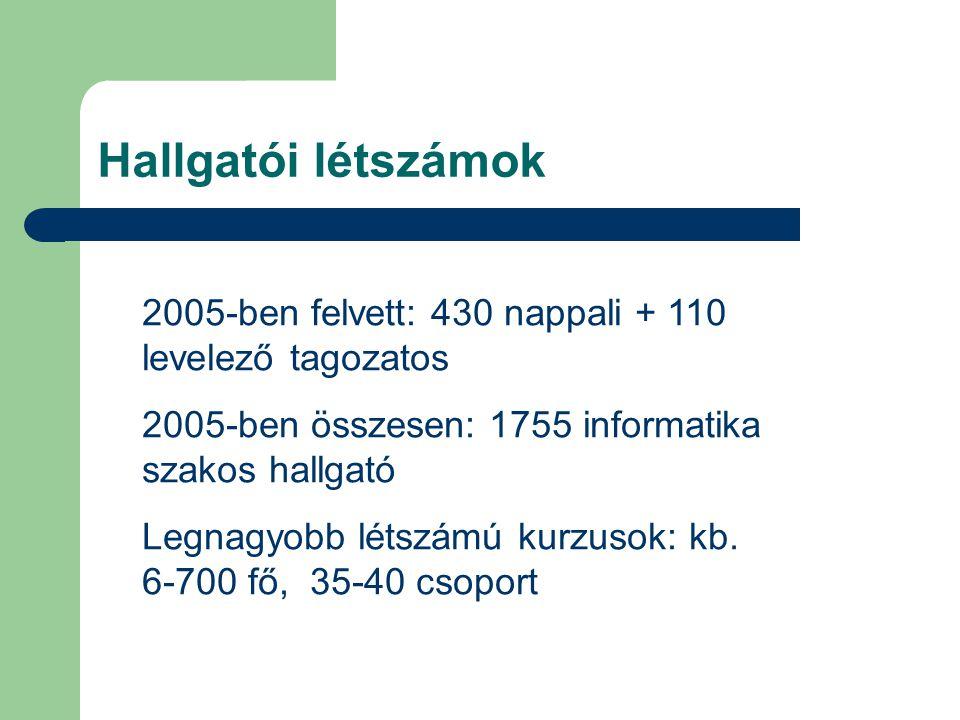 Hallgatói létszámok 2005-ben felvett: 430 nappali + 110 levelező tagozatos 2005-ben összesen: 1755 informatika szakos hallgató Legnagyobb létszámú kurzusok: kb.