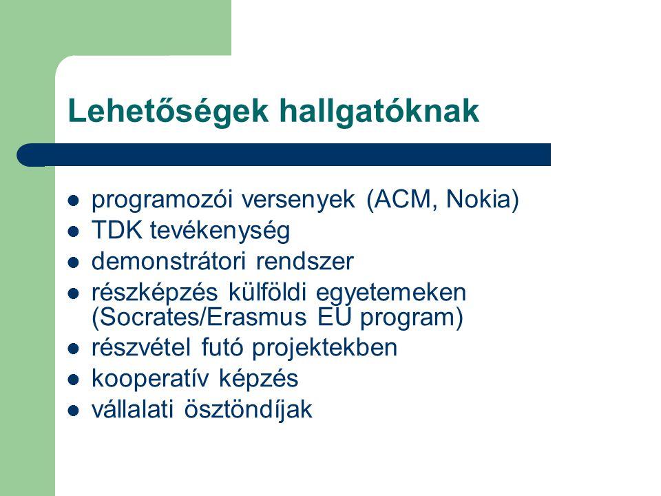 Lehetőségek hallgatóknak programozói versenyek (ACM, Nokia) TDK tevékenység demonstrátori rendszer részképzés külföldi egyetemeken (Socrates/Erasmus EU program) részvétel futó projektekben kooperatív képzés vállalati ösztöndíjak