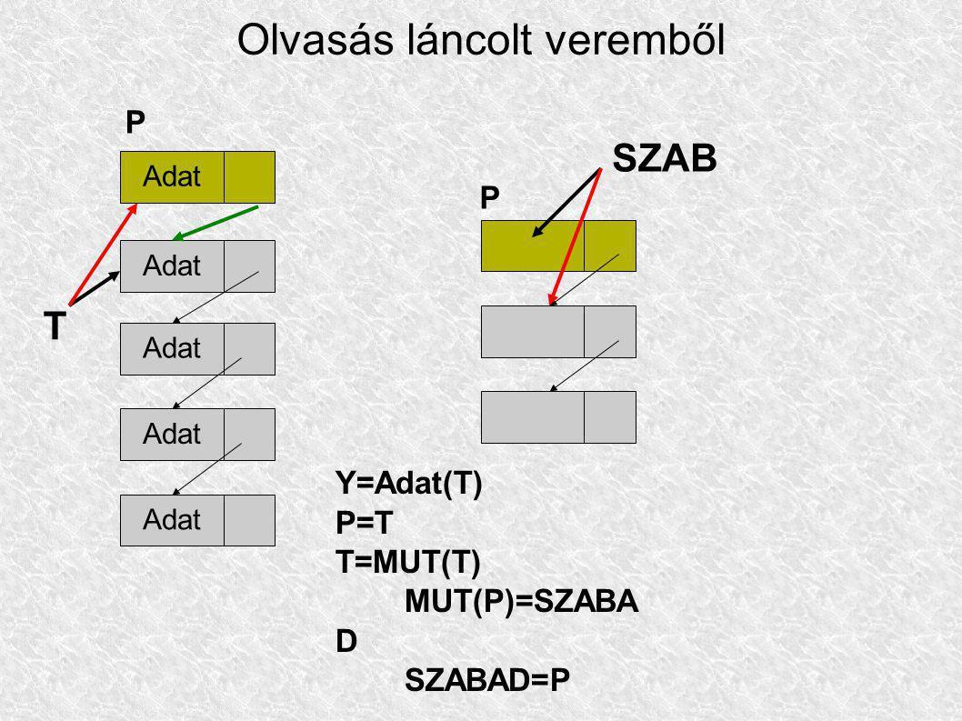 Olvasás láncolt veremből Adat T SZAB Adat P P Y=Adat(T) P=T T=MUT(T) MUT(P)=SZABA D SZABAD=P