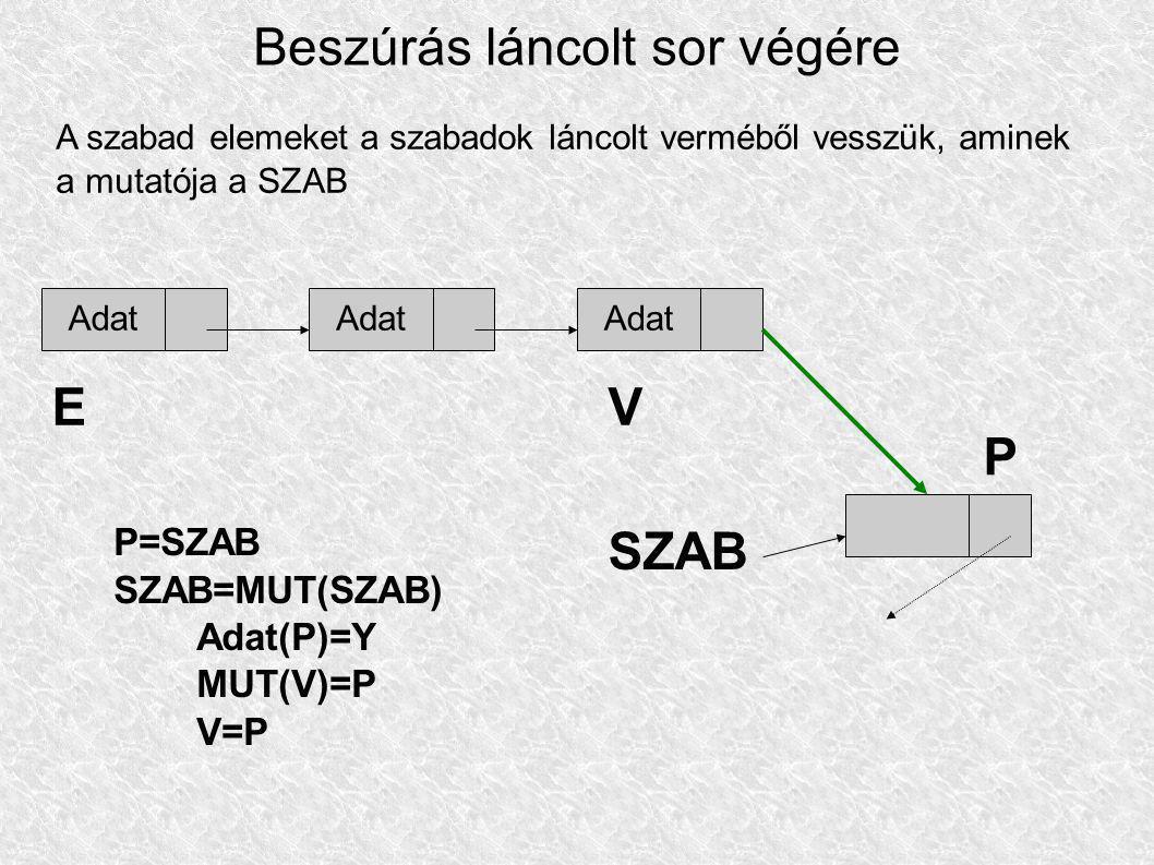 Beszúrás láncolt sor végére A szabad elemeket a szabadok láncolt verméből vesszük, aminek a mutatója a SZAB Adat EV SZAB P=SZAB SZAB=MUT(SZAB) Adat(P)=Y MUT(V)=P V=P P