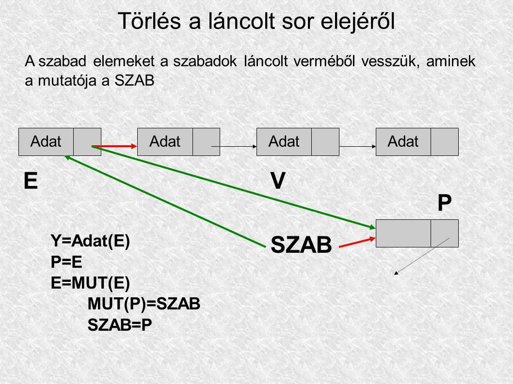 Törlés a láncolt sor elejéről A szabad elemeket a szabadok láncolt verméből vesszük, aminek a mutatója a SZAB Adat EV SZAB Y=Adat(E) P=E E=MUT(E) MUT(P)=SZAB SZAB=P P Adat