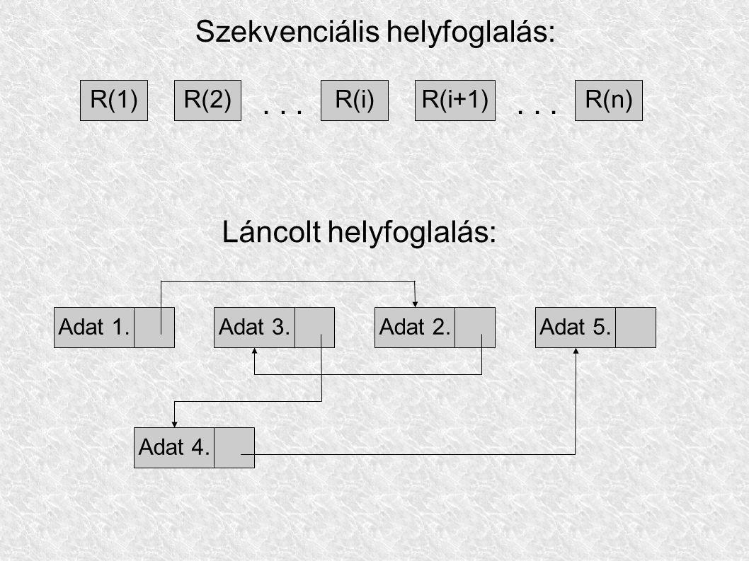 R(1)R(2)R(i)R(i+1)R(n)... Szekvenciális helyfoglalás: Adat 1.Adat 3.Adat 2.Adat 4.Adat 5. Láncolt helyfoglalás: