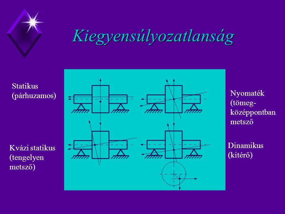 Kiegyensúlyozatlanság Statikus (párhuzamos) Kvázi statikus (tengelyen metsző) Nyomaték (tömeg- középpontban metsző Dinamikus (kitérő)