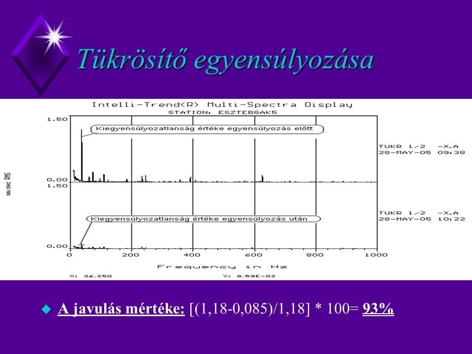 Tükrösítő egyensúlyozása u A javulás mértéke: [(1,18-0,085)/1,18] * 100= 93%