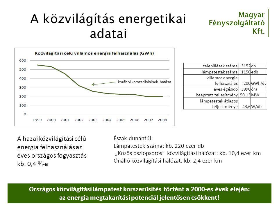 Magyar Fényszolgáltató Kft. A közvilágítás energetikai adatai települések száma3152db lámpatestek száma1150edb villamos energia felhasználás200GWh/év