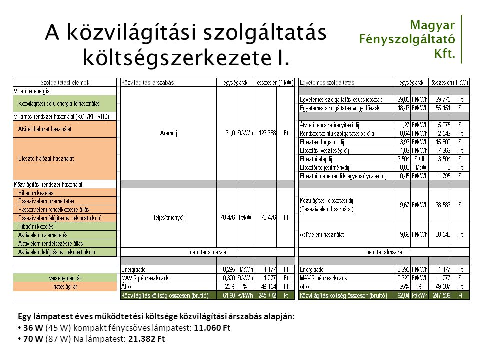Magyar Fényszolgáltató Kft. A közvilágítási szolgáltatás költségszerkezete I. Egy lámpatest éves működtetési költsége közvilágítási árszabás alapján: