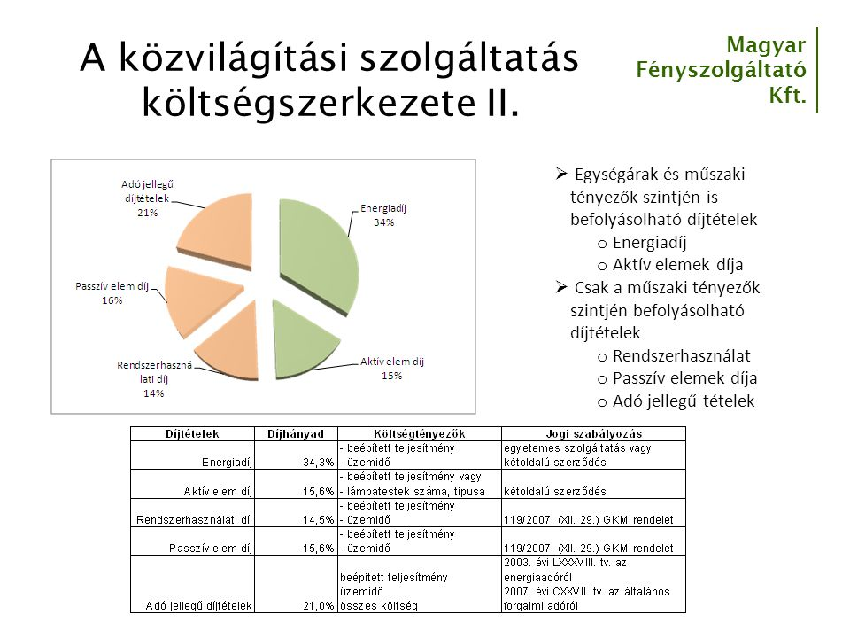 Magyar Fényszolgáltató Kft. A közvilágítási szolgáltatás költségszerkezete II.  Egységárak és műszaki tényezők szintjén is befolyásolható díjtételek