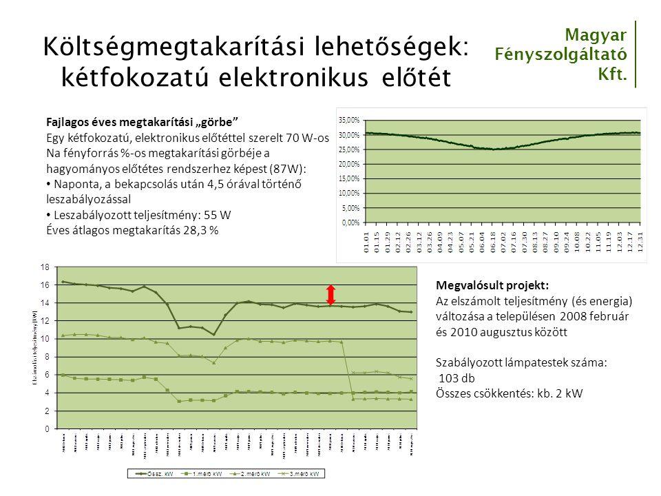 Magyar Fényszolgáltató Kft.