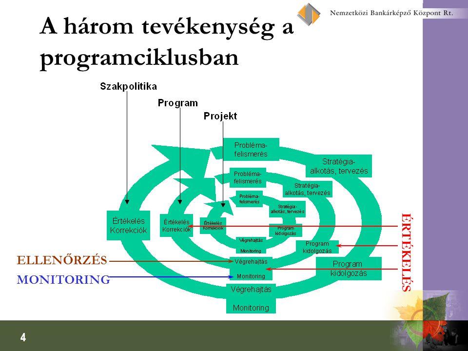 5 A három tevékenység egymáshoz való viszonya InputOutputEredményHatás Ellenőrzés Monitoring Értékelés Jogi és adminisztratív előírások Eredményesség Társadalmi elvárások, problémamegoldás