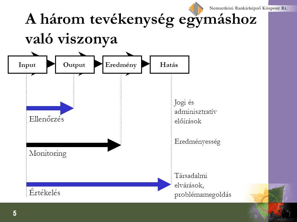 5 A három tevékenység egymáshoz való viszonya InputOutputEredményHatás Ellenőrzés Monitoring Értékelés Jogi és adminisztratív előírások Eredményesség