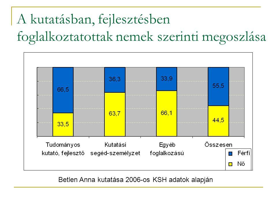 A kutatásban, fejlesztésben foglalkoztatottak nemek szerinti megoszlása Betlen Anna kutatása 2006-os KSH adatok alapján