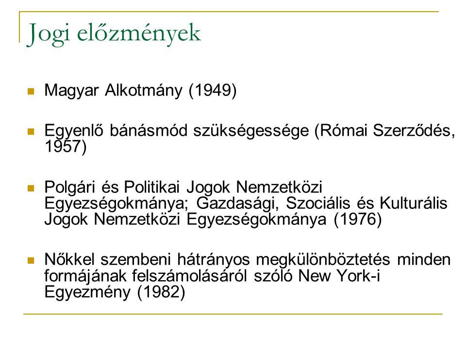 Jogi előzmények Magyar Alkotmány (1949) Egyenlő bánásmód szükségessége (Római Szerződés, 1957) Polgári és Politikai Jogok Nemzetközi Egyezségokmánya; Gazdasági, Szociális és Kulturális Jogok Nemzetközi Egyezségokmánya (1976) Nőkkel szembeni hátrányos megkülönböztetés minden formájának felszámolásáról szóló New York-i Egyezmény (1982)