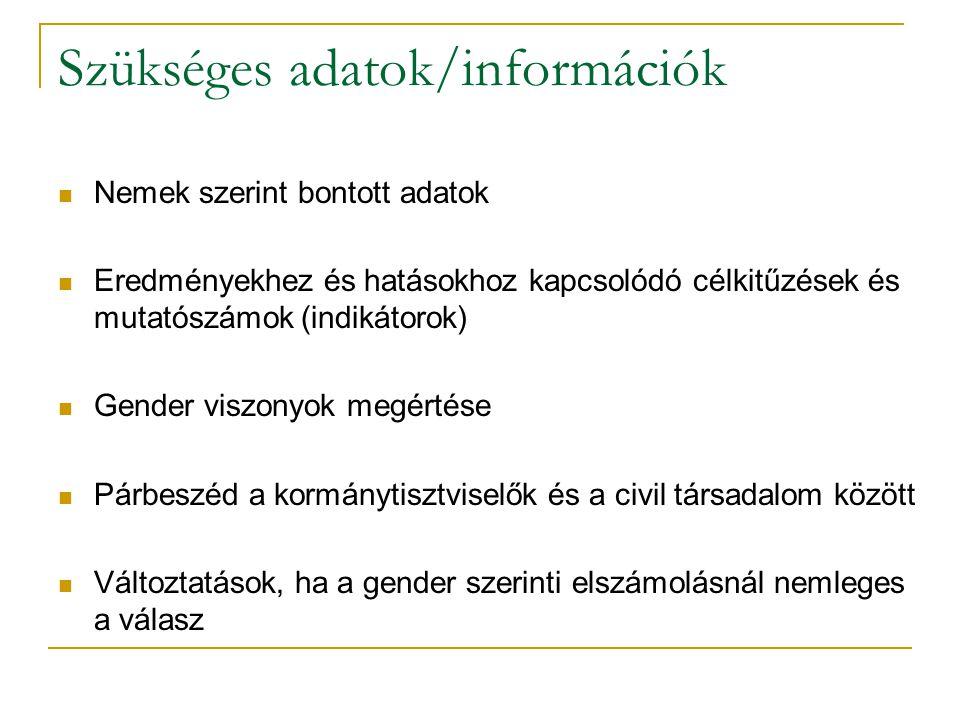 Szükséges adatok/információk Nemek szerint bontott adatok Eredményekhez és hatásokhoz kapcsolódó célkitűzések és mutatószámok (indikátorok) Gender viszonyok megértése Párbeszéd a kormánytisztviselők és a civil társadalom között Változtatások, ha a gender szerinti elszámolásnál nemleges a válasz