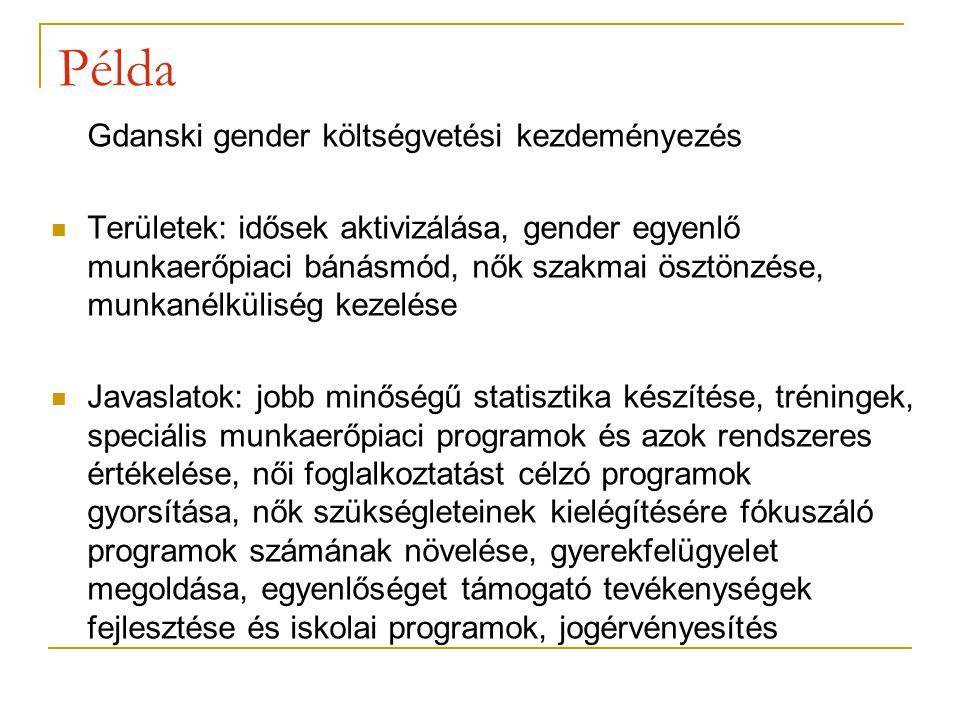 Példa Gdanski gender költségvetési kezdeményezés Területek: idősek aktivizálása, gender egyenlő munkaerőpiaci bánásmód, nők szakmai ösztönzése, munkanélküliség kezelése Javaslatok: jobb minőségű statisztika készítése, tréningek, speciális munkaerőpiaci programok és azok rendszeres értékelése, női foglalkoztatást célzó programok gyorsítása, nők szükségleteinek kielégítésére fókuszáló programok számának növelése, gyerekfelügyelet megoldása, egyenlőséget támogató tevékenységek fejlesztése és iskolai programok, jogérvényesítés