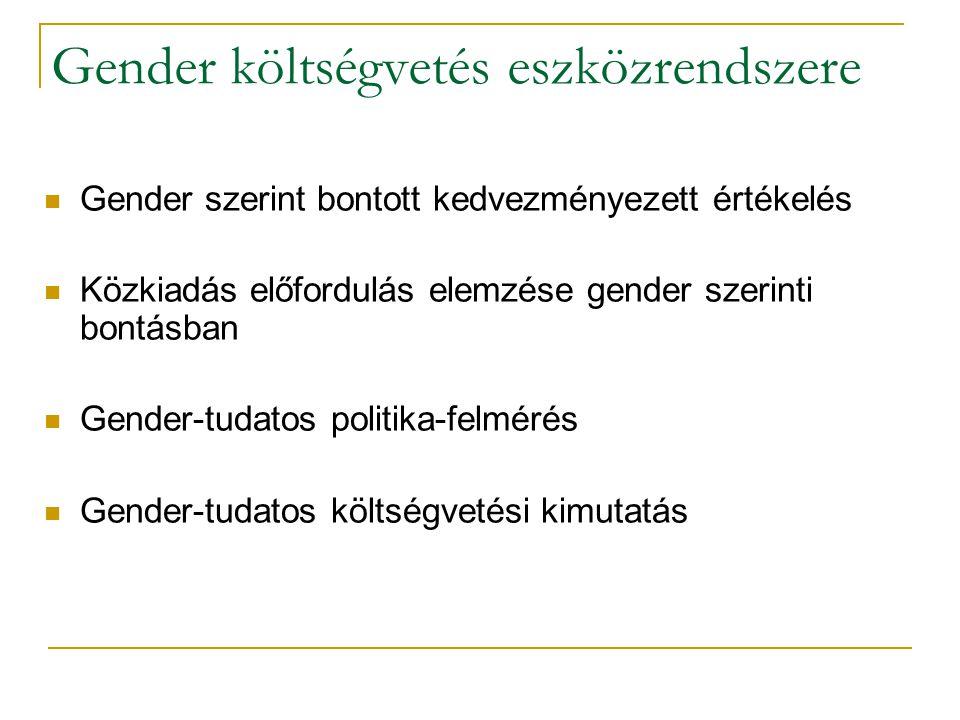 Gender költségvetés eszközrendszere Gender szerint bontott kedvezményezett értékelés Közkiadás előfordulás elemzése gender szerinti bontásban Gender-tudatos politika-felmérés Gender-tudatos költségvetési kimutatás