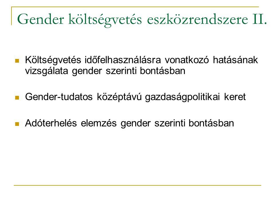 Költségvetés időfelhasználásra vonatkozó hatásának vizsgálata gender szerinti bontásban Gender-tudatos középtávú gazdaságpolitikai keret Adóterhelés elemzés gender szerinti bontásban Gender költségvetés eszközrendszere II.