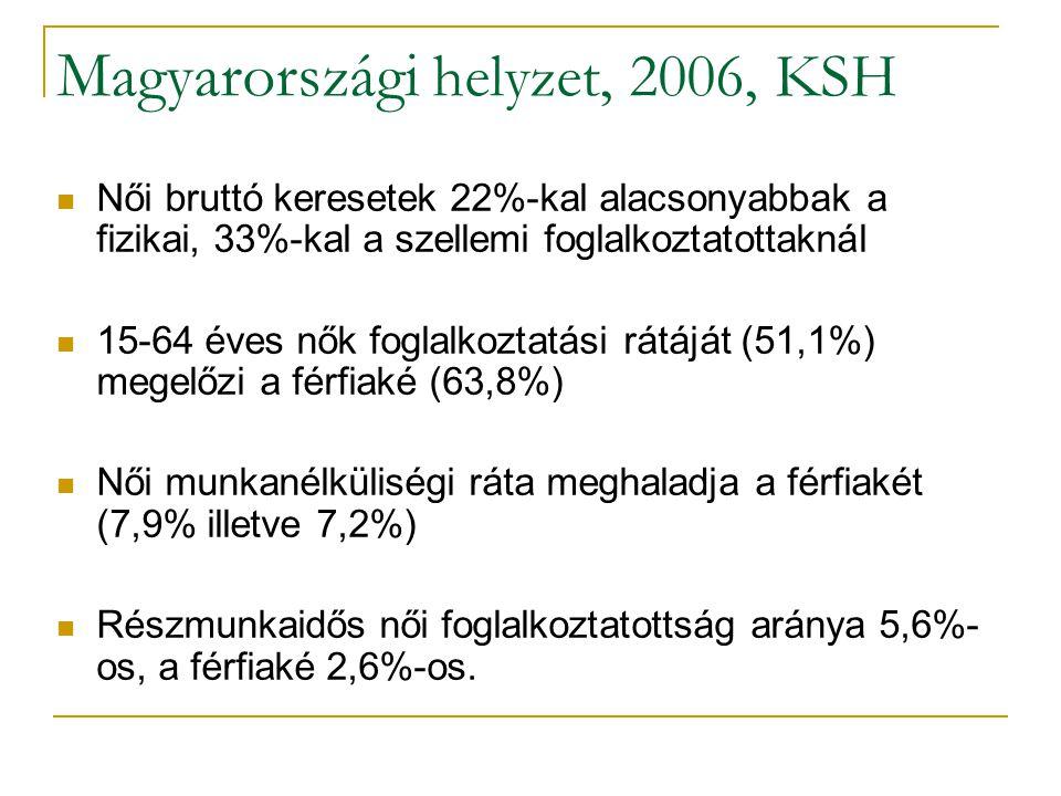 Magyarországi helyzet, 2006, KSH Női bruttó keresetek 22%-kal alacsonyabbak a fizikai, 33%-kal a szellemi foglalkoztatottaknál 15-64 éves nők foglalkoztatási rátáját (51,1%) megelőzi a férfiaké (63,8%) Női munkanélküliségi ráta meghaladja a férfiakét (7,9% illetve 7,2%) Részmunkaidős női foglalkoztatottság aránya 5,6%- os, a férfiaké 2,6%-os.