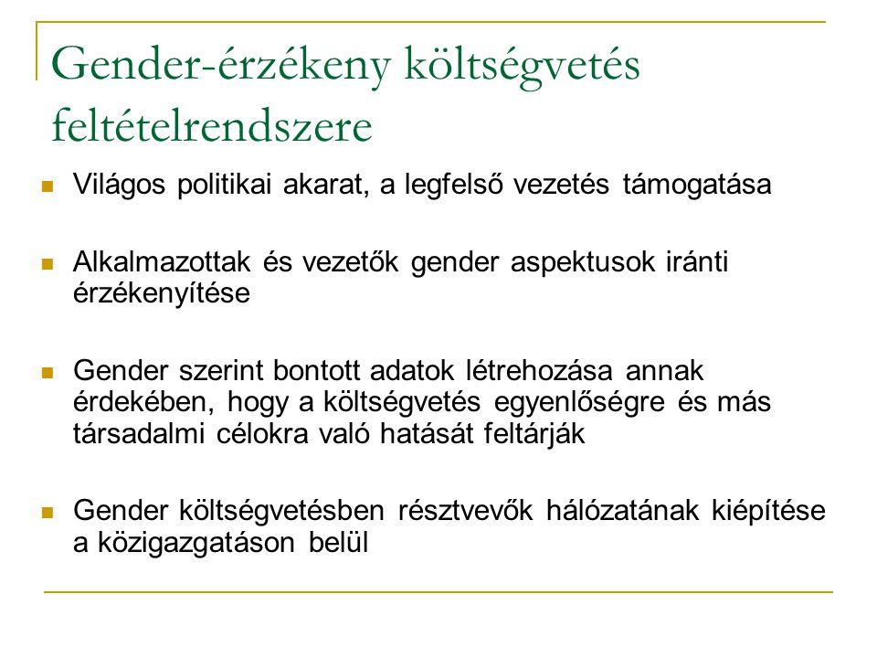 Gender-érzékeny költségvetés feltételrendszere Világos politikai akarat, a legfelső vezetés támogatása Alkalmazottak és vezetők gender aspektusok iránti érzékenyítése Gender szerint bontott adatok létrehozása annak érdekében, hogy a költségvetés egyenlőségre és más társadalmi célokra való hatását feltárják Gender költségvetésben résztvevők hálózatának kiépítése a közigazgatáson belül