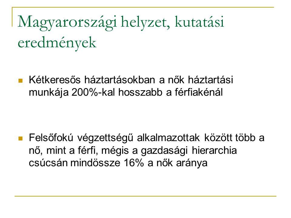 Magyarországi helyzet, kutatási eredmények Kétkeresős háztartásokban a nők háztartási munkája 200%-kal hosszabb a férfiakénál Felsőfokú végzettségű alkalmazottak között több a nő, mint a férfi, mégis a gazdasági hierarchia csúcsán mindössze 16% a nők aránya