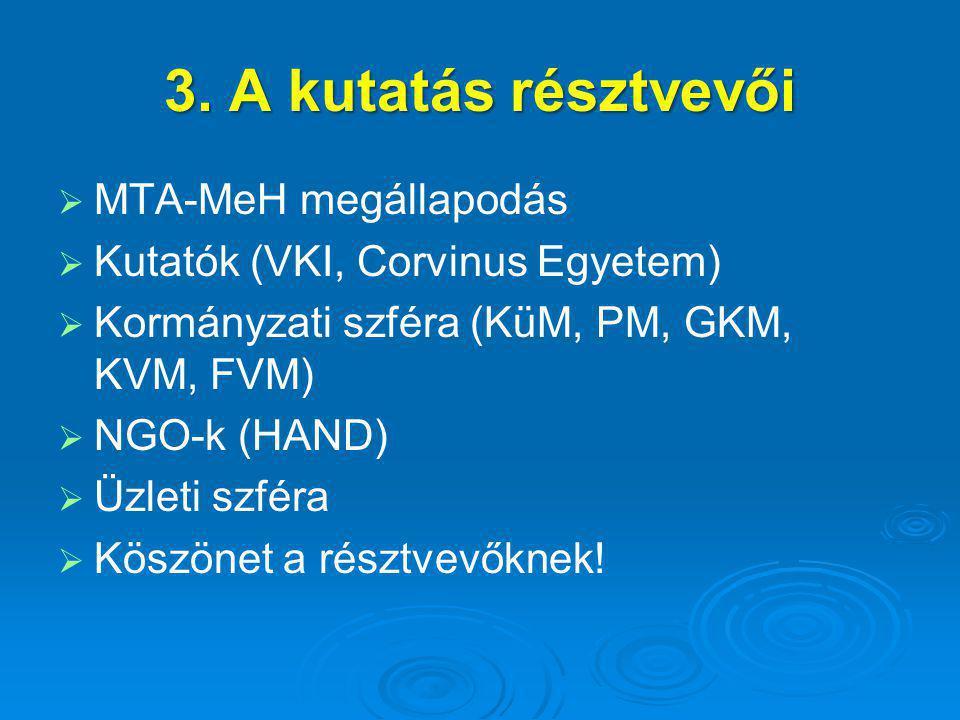 3. A kutatás résztvevői   MTA-MeH megállapodás   Kutatók (VKI, Corvinus Egyetem)   Kormányzati szféra (KüM, PM, GKM, KVM, FVM)   NGO-k (HAND)
